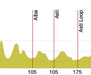 Radtour Piemont